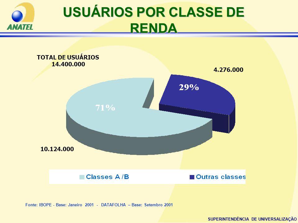SUPERINTENDÊNCIA DE UNIVERSALIZAÇÃO USUÁRIOS POR CLASSE DE RENDA 10.124.000 4.276.000 Fonte: IBOPE - Base: Janeiro 2001 - DATAFOLHA – Base: Setembro 2