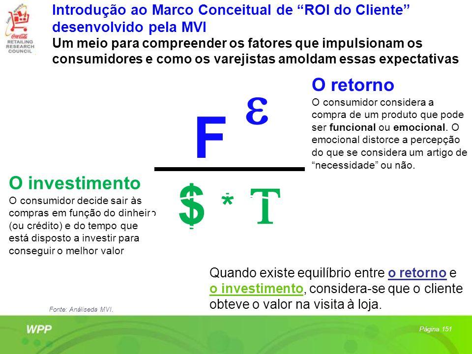 Introdução ao Marco Conceitual de ROI do Cliente desenvolvido pela MVI Um meio para compreender os fatores que impulsionam os consumidores e como os v