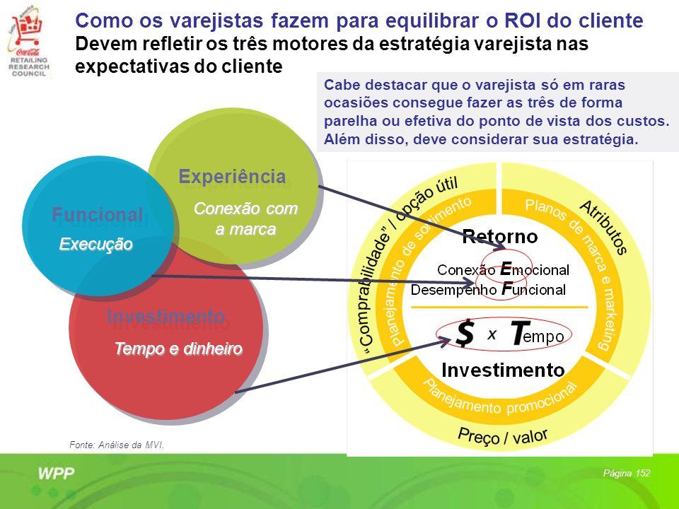 Como os varejistas fazem para equilibrar o ROI do cliente Devem refletir os três motores da estratégia varejista nas expectativas do cliente Investime