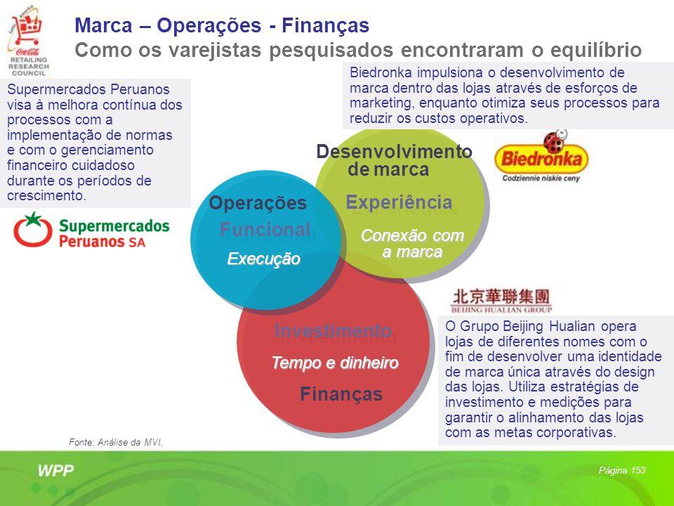 Marca – Operações - Finanças Como os varejistas pesquisados encontraram o equilíbrio Investimento Tempo e dinheiro Experiência Experiência Conexão com