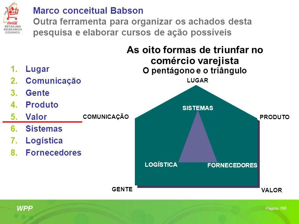 Marco conceitual Babson Outra ferramenta para organizar os achados desta pesquisa e elaborar cursos de ação possíveis 1.Lugar 2.Comunicação 3.Gente 4.