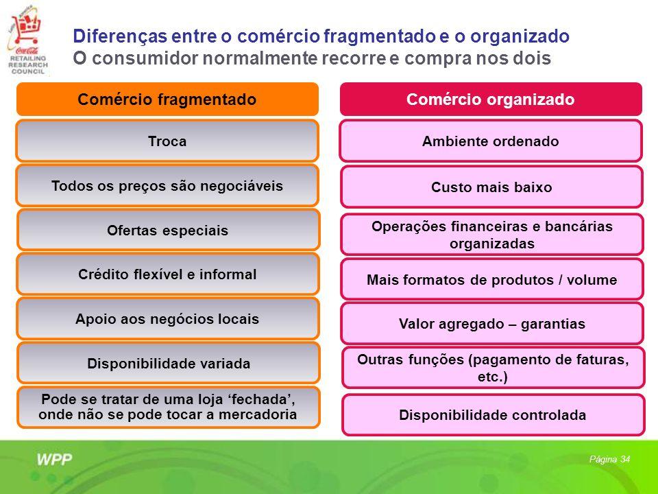 Diferenças entre o comércio fragmentado e o organizado O consumidor normalmente recorre e compra nos dois Comércio fragmentadoComércio organizado Ambi