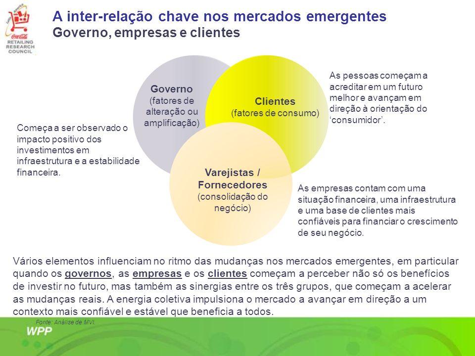 A inter-relação chave nos mercados emergentes Governo, empresas e clientes Vários elementos influenciam no ritmo das mudanças nos mercados emergentes,