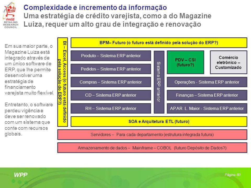 BI – Excel, Access (o futuro está definido pela solução do ERP?) BPM– Futuro (o futuro está definido pela solução do ERP?) Sistema ERP anterior PDV –