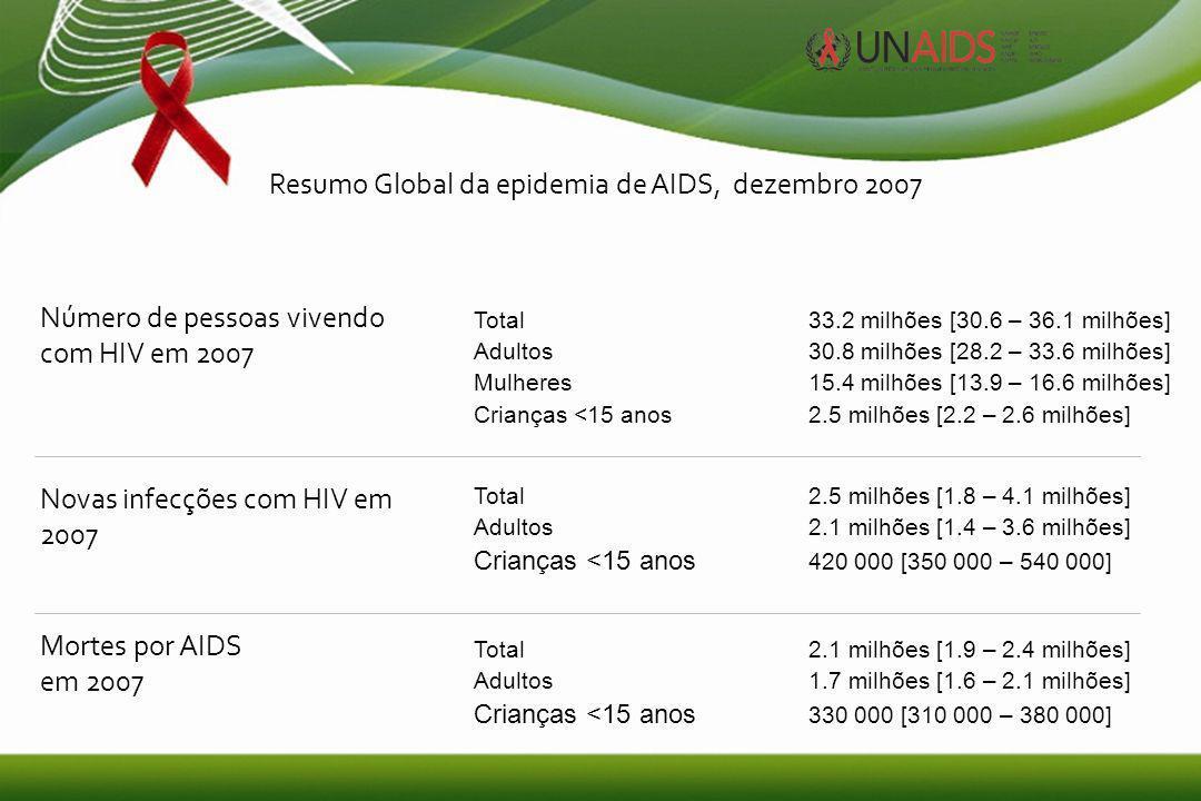 1 Resumo Global da epidemia de AIDS, dezembro 2007 Total33.2 milhões [30.6 – 36.1 milhões] Adultos30.8 milhões [28.2 – 33.6 milhões] Mulheres15.4 milhões [13.9 – 16.6 milhões] Crianças <15 anos2.5 milhões [2.2 – 2.6 milhões] Total2.5 milhões [1.8 – 4.1 milhões] Adultos2.1 milhões [1.4 – 3.6 milhões] Crianças <15 anos 420 000 [350 000 – 540 000] Total2.1 milhões [1.9 – 2.4 milhões] Adultos1.7 milhões [1.6 – 2.1 milhões] Crianças <15 anos 330 000 [310 000 – 380 000] Número de pessoas vivendo com HIV em 2007 Novas infecções com HIV em 2007 Mortes por AIDS em 2007