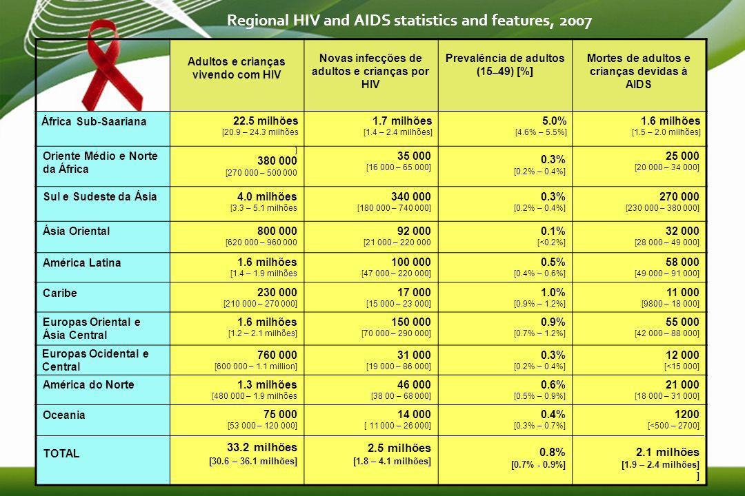 4 Estimativa de adultos e crianças vivendo com HIV, 2007 Europas Ocidental e Central 760 000 [600 000 – 1.1 milhões] Oriente Médio e Norte da África 380 000 [270 000 – 500 000] Africa Sub-Saariana 22.5 milhões [20.9 – 24.3 milhões] ] Europa Oriental e Ásia Central 1.6 milhões [1.2 – 2.1 milhões] Sul e Sudeste da Ásia 4.0 milhões [3.3 – 5.1 milhões] ] Oceania 75 000 [53 000 – 120 000] América do Norte 1.3 milhões [480 000 – 1.9 milhões] América Latina 1.6 milhões [1.4 – 1.9 milhões] Ásia Oriental 800 000 [620 000 – 960 000] Caribe 230 000 [210 000 – 270 000] Total: 33.2 (30.6 – 36.1) milhões