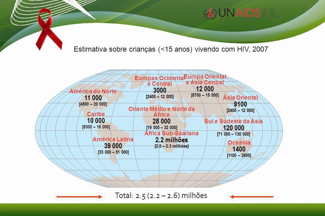 7 Estimativa sobre crianças (<15 anos) vivendo com HIV, 2007 Total: 2.5 (2.2 – 2.6) milhões Europas Ocidental e Central3000 [2400 – 12 000] Oriente Médio e Norte da África 28 000 [19 000 – 32 000] África Sub-Saariana 2.2 milhões [2.0 – 2.3 milhões] Europa Oriental e Ásia Central 12 000 [8700 – 15 000] Sul e Sudeste da Ásia 120 000 [71 000 – 130 000] Oceania1400 [1100 – 2800] América do Norte 11 000 [4500 – 20 000] América Latina 39 000 [33 000 – 51 000] Ásia Oriental9100 [2400 – 12 000] Caribe 10 000 [8300 – 16 000]