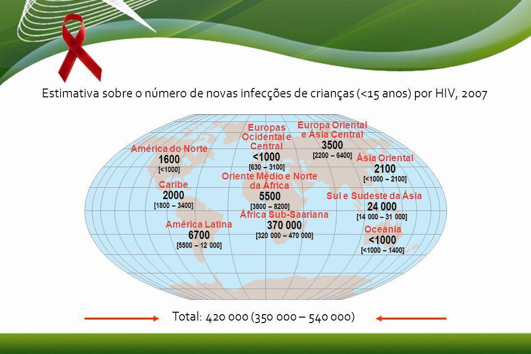 8 Estimativa sobre o número de novas infecções de crianças (<15 anos) por HIV, 2007 Europas Ocidental e Central<1000 [630 – 3100] Oriente Médio e Norte da África5500 [3800 – 8200] África Sub-Saariana 370 000 [320 000 – 470 000] Europa Oriental e Ásia Central3500 [2200 – 6400] Sul e Sudeste da Ásia 24 000 [14 000 – 31 000] Oceania<1000 [<1000 – 1400] América do Norte 1600 [<1000] América Latina6700 [5500 – 12 000] Ásia Oriental2100 [<1000 – 2100] Caribe 2000 [1800 – 3400] Total: 420 000 (350 000 – 540 000)