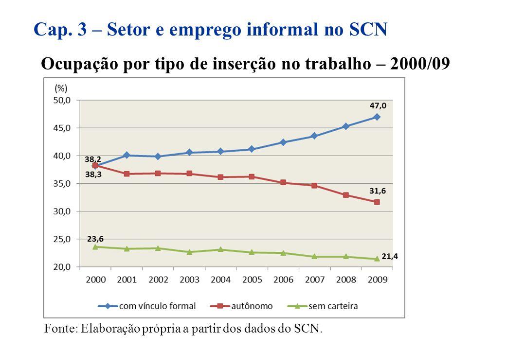 Ocupação por tipo de inserção no trabalho – 2000/09 Fonte: Elaboração própria a partir dos dados do SCN. Cap. 3 – Setor e emprego informal no SCN
