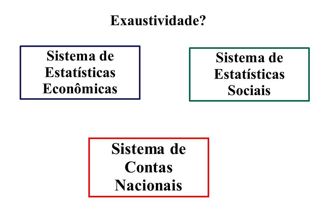 O QUE É? COBERTURA COMPLETA DAS ATIVIDADES ECONÔMICAS Exaustividade? Sistema de Estatísticas Econômicas Sistema de Estatísticas Sociais Sistema de Con