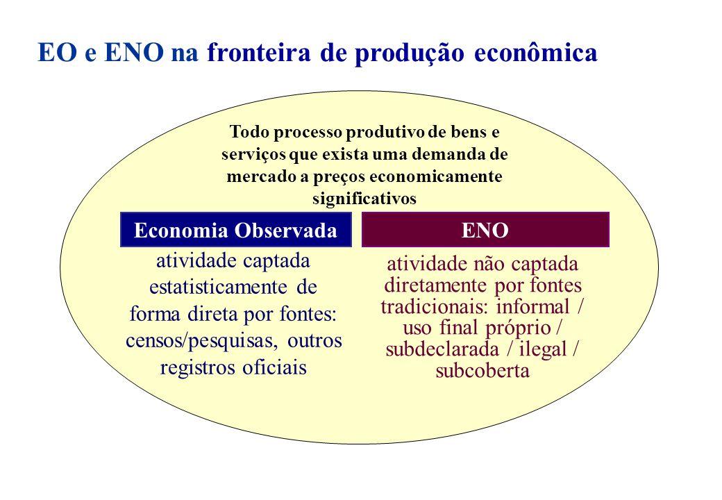 Com o fortalecimento do sistema estatístico: EO tão exaustiva quanto possível, minimizando a ENO; Entretanto, tais esforços devem ser contínuos e, ainda assim, não alcançarão toda a atividade definida na fronteira de produção do SCN......
