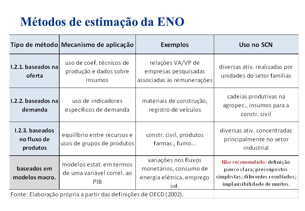 Métodos de estimação da ENO