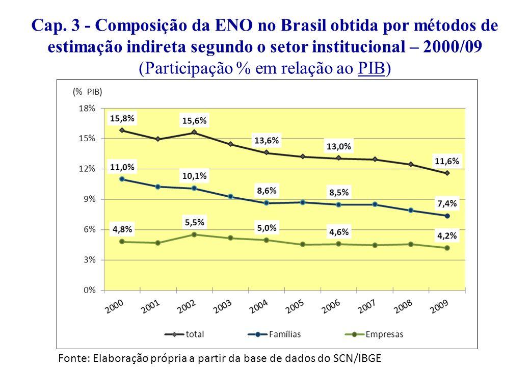 Fonte: Elaboração própria a partir da base de dados do SCN/IBGE Cap. 3 - Composição da ENO no Brasil obtida por métodos de estimação indireta segundo