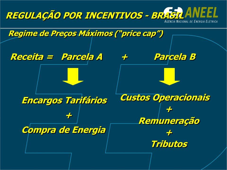 REGULAÇÃO POR INCENTIVOS - BRASIL Regime de Preços Máximos (price cap) Receita = Parcela A + Parcela B Custos Operacionais + Remuneração + Tributos Cu