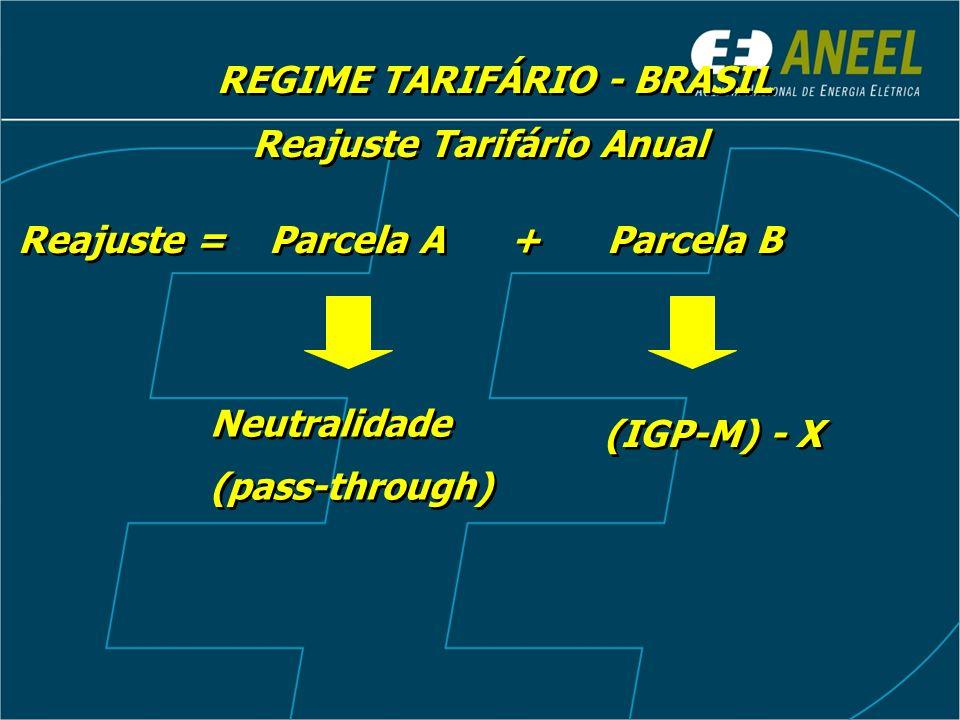 Reajuste = Parcela A + Parcela B (IGP-M) - X Reajuste Tarifário Anual Neutralidade (pass-through) Neutralidade (pass-through) REGIME TARIFÁRIO - BRASI