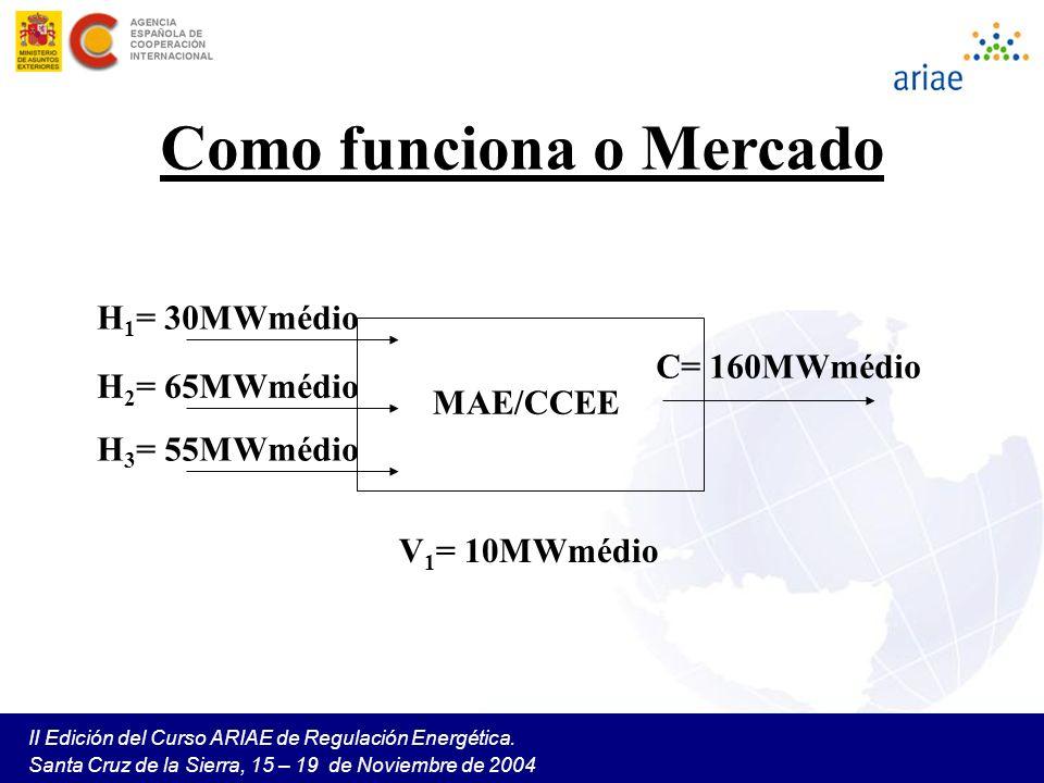 II Edición del Curso ARIAE de Regulación Energética. Santa Cruz de la Sierra, 15 – 19 de Noviembre de 2004 Como funciona o Mercado MAE/CCEE C= 160MWmé