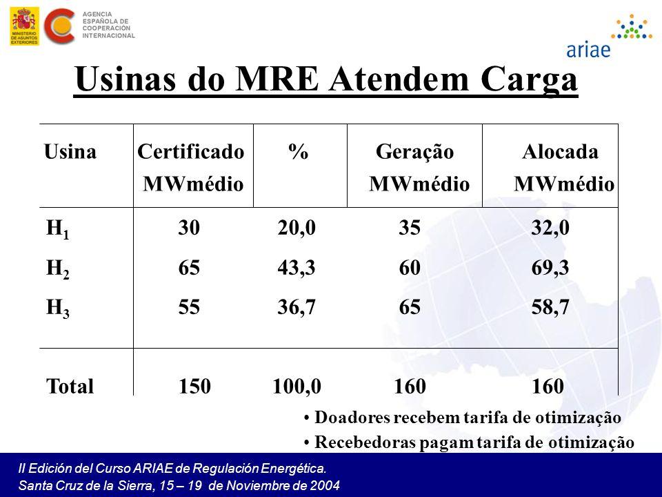 II Edición del Curso ARIAE de Regulación Energética. Santa Cruz de la Sierra, 15 – 19 de Noviembre de 2004 Usinas do MRE Atendem Carga Usina Certifica
