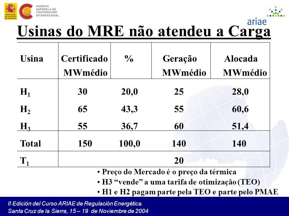 II Edición del Curso ARIAE de Regulación Energética. Santa Cruz de la Sierra, 15 – 19 de Noviembre de 2004 Usinas do MRE não atendeu a Carga Usina Cer