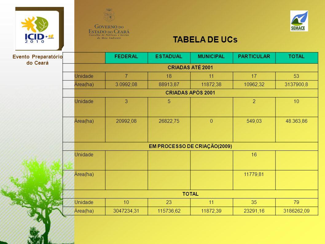 Evento Preparatório do Ceará FEDERALESTADUALMUNICIPALPARTICULARTOTAL CRIADAS ATÉ 2001 Unidade718111753 Área(ha)3.0992,0888913,8711872,3810962,32313790