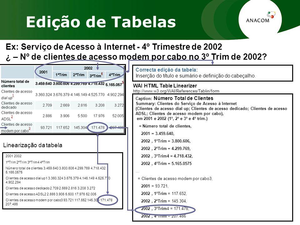 Ex: Serviço de Acesso à Internet - 4º Trimestre de 2002 ¿ – Nº de clientes de acesso modem por cabo no 3º Trim de 2002.