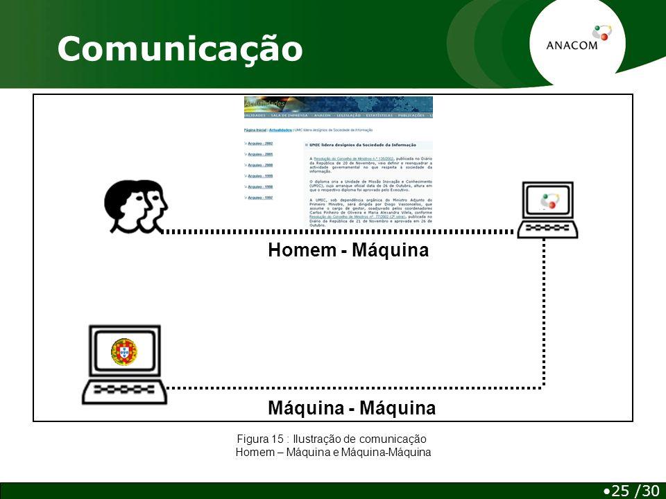 Homem - Máquina Máquina - Máquina Comunicação 25 /30 Figura 15 : Ilustração de comunicação Homem – Máquina e Máquina-Máquina