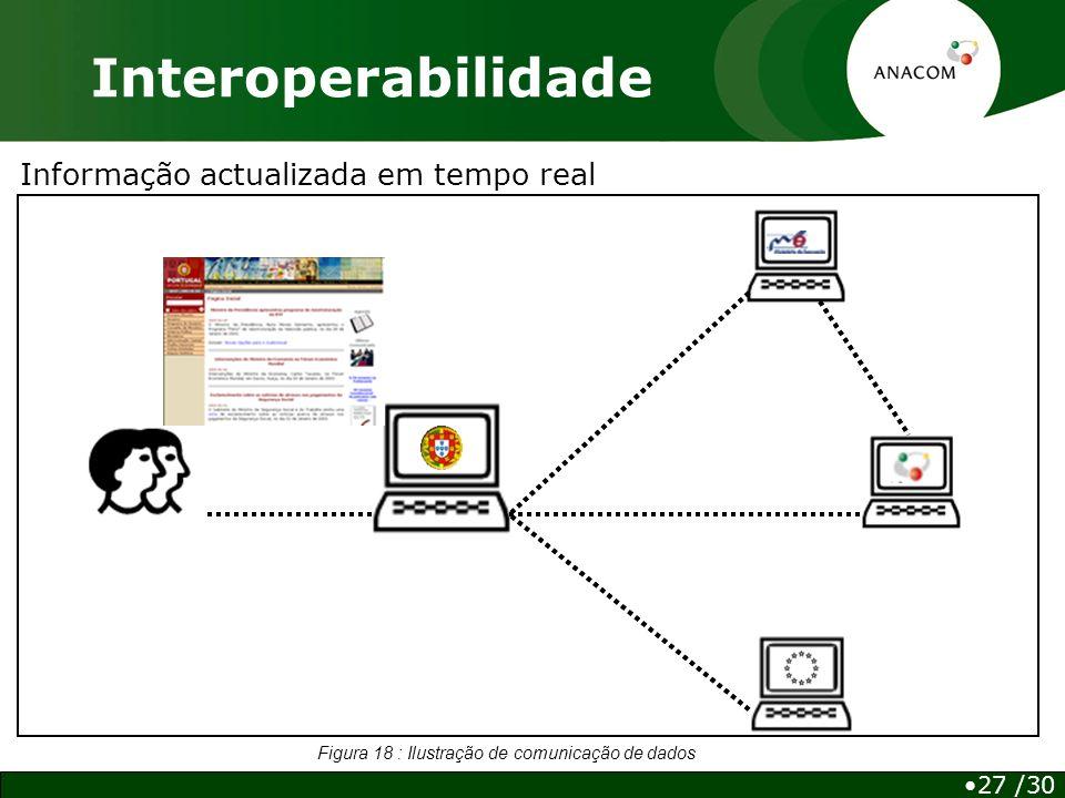 Informação actualizada em tempo real Interoperabilidade 27 /30 Figura 18 : Ilustração de comunicação de dados