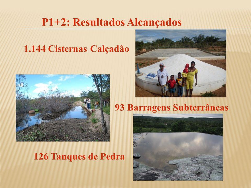 P1+2: Resultados Alcançados 1.144 Cisternas Calçadão 93 Barragens Subterrâneas 126 Tanques de Pedra