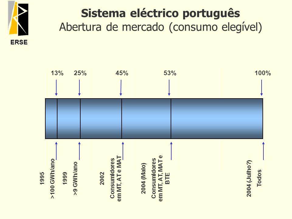 ERSE Sistema eléctrico português Abertura de mercado (consumo elegível) 1995 >100 GWh/ano 2002 Consumidores em MT, AT e MAT 2004 (Maio) Consumidores e