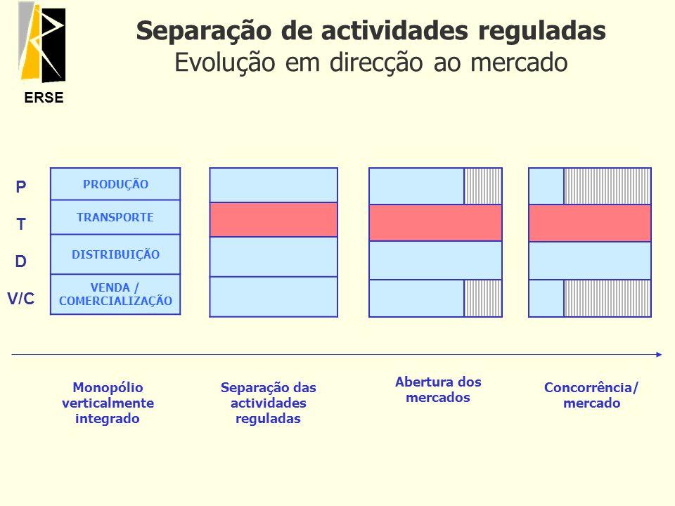 ERSE Separação de actividades reguladas Evolução em direcção ao mercado PRODUÇÃO TRANSPORTE DISTRIBUIÇÃO VENDA / COMERCIALIZAÇÃO Monopólio verticalmen