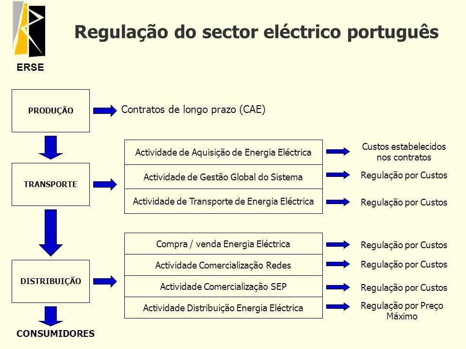 ERSE Regulação do sector eléctrico português PRODUÇÃO TRANSPORTE DISTRIBUIÇÃO Contratos de longo prazo (CAE) Actividade de Aquisição de Energia Eléctr