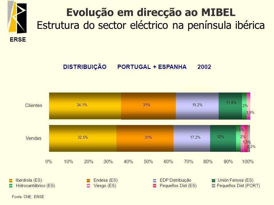 ERSE Evolução em direcção ao MIBEL Estrutura do sector eléctrico na península ibérica Fonte: CNE, ERSE 32,5% 34,1% 31% 17,2% 19,2% 11,8% 12% 0%10%20%3