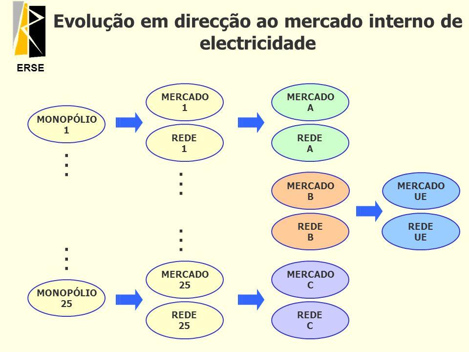 ERSE Evolução em direcção ao mercado interno de electricidade MERCADO UE REDE UE MONOPÓLIO 1 MONOPÓLIO 25............ MERCADO 1 MERCADO 25 REDE 1 REDE