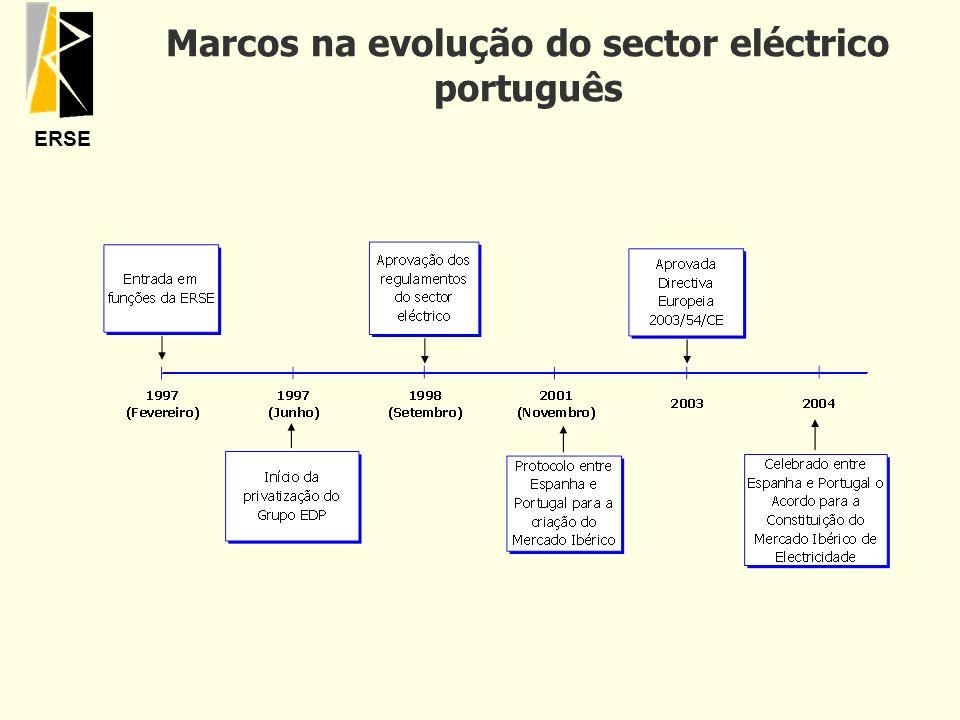 ERSE Marcos na evolução do sector eléctrico português