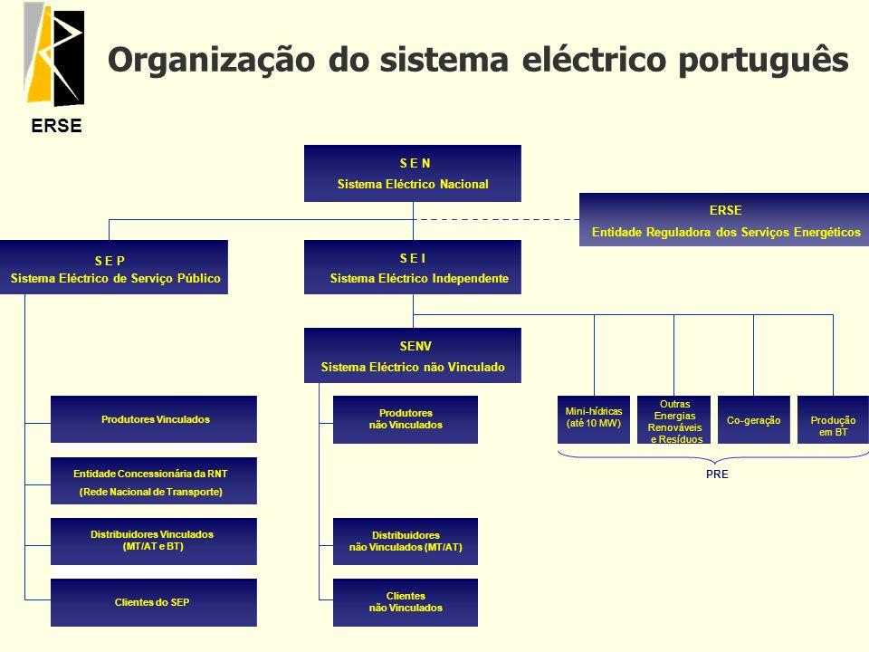ERSE Organização do sistema eléctrico português PRE Clientes do SEP S E N Sistema Eléctrico de Serviço Público Produtores Vinculados Distribuidores Vi