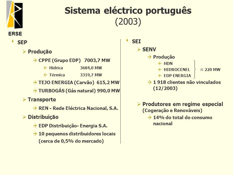 ERSE Sistema eléctrico português (2003) SEP ØProdução àCPPE (Grupo EDP) 7003,7 MW ßHidríca3684,0 MW ßTérmica3319,7 MW àTEJO ENERGIA (Carvão) 615,2 MW