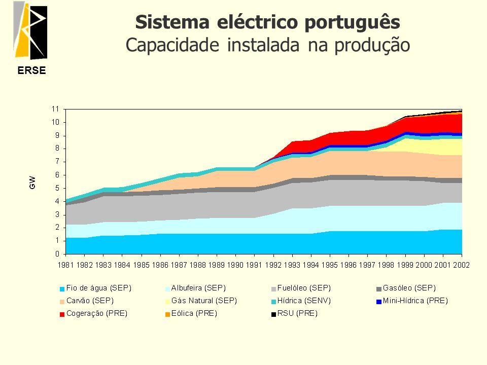 ERSE Sistema eléctrico português Capacidade instalada na produção