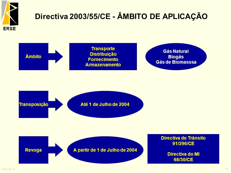 ERSE 2004-05-26 12 Directiva 2003/55/CE - ÂMBITO DE APLICAÇÃO Âmbito Transposição Revoga Transporte Distribuição Fornecimento Armazenamento Directiva