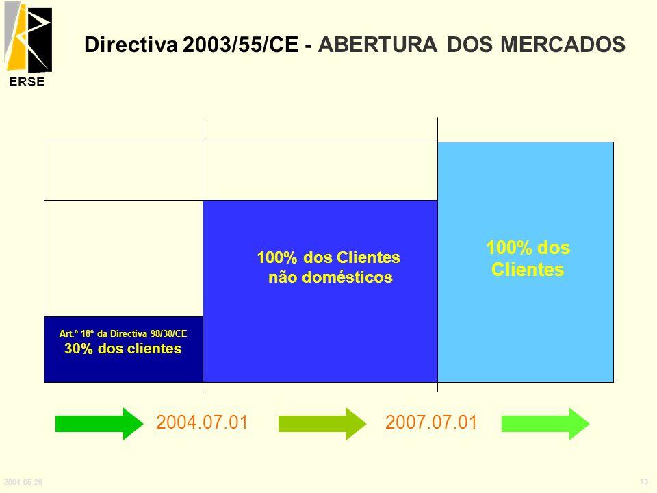 ERSE 2004-05-26 13 2004.07.012007.07.01 Art.º 18º da Directiva 98/30/CE 30% dos clientes 100% dos Clientes 100% dos Clientes não domésticos Directiva