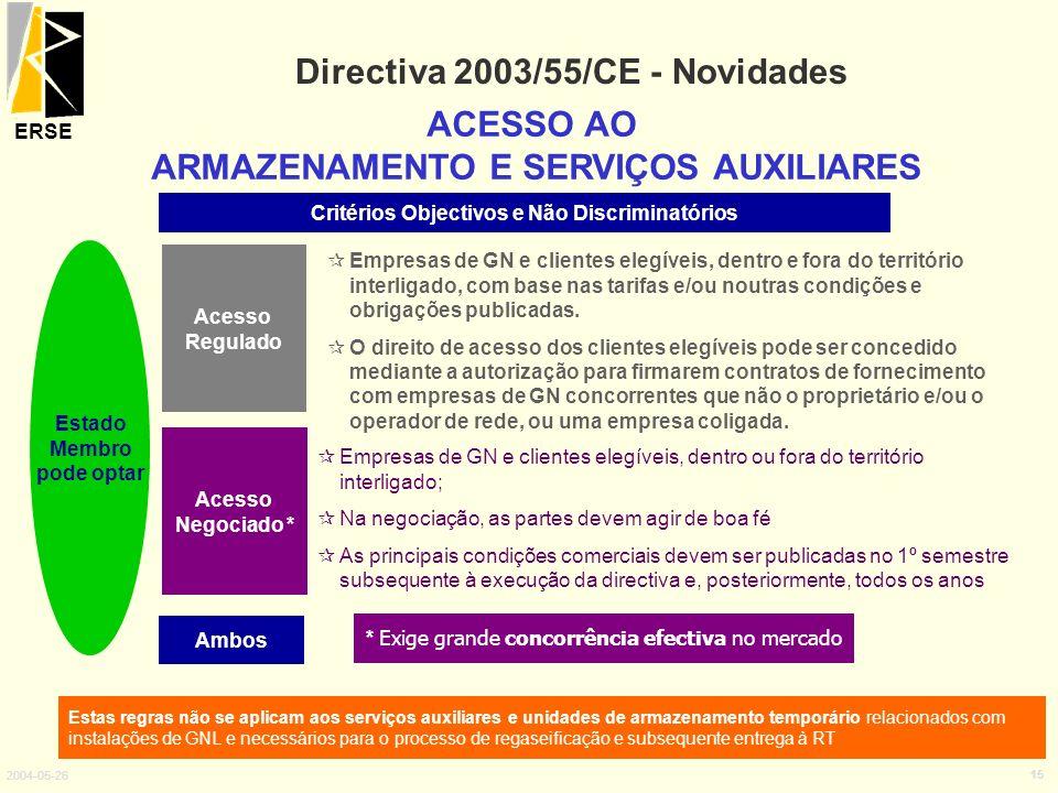 ERSE 2004-05-26 15 Directiva 2003/55/CE - Novidades ACESSO AO ARMAZENAMENTO E SERVIÇOS AUXILIARES Acesso Negociado * Empresas de GN e clientes elegíve