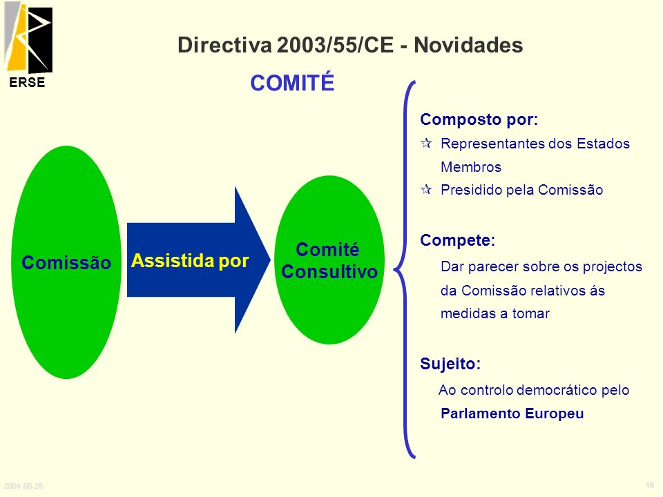 ERSE 2004-05-26 18 Directiva 2003/55/CE - Novidades COMITÉ Comissão Comité Consultivo Assistida por Composto por: Representantes dos Estados Membros P