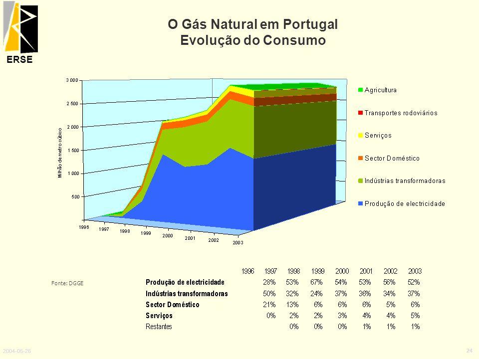 ERSE 2004-05-26 24 O Gás Natural em Portugal Evolução do Consumo Fonte: DGGE