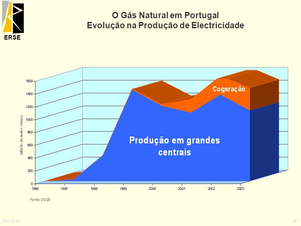 ERSE 2004-05-26 25 O Gás Natural em Portugal Evolução na Produção de Electricidade Fonte: DGGE