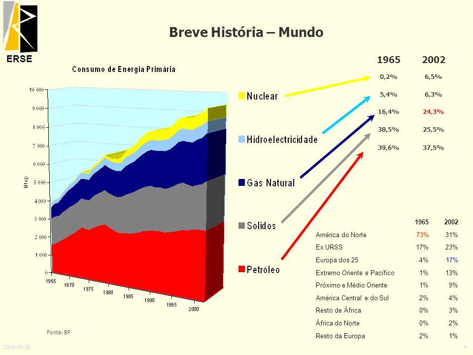 ERSE 2004-05-26 4 Breve História – Mundo 19652002 0,2%6,5% 5,4%6,3% 16,4%24,3% 38,5%25,5% 39,6%37,5% 19652002 América do Norte73%31% Ex URSS17%23% Eur