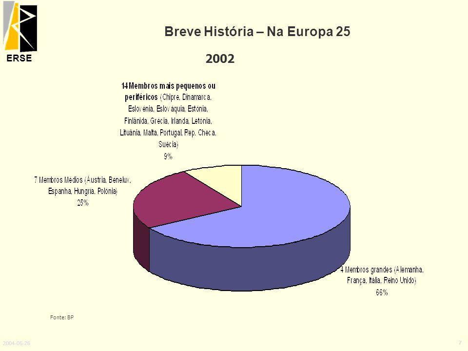 ERSE 2004-05-26 7 Breve História – Na Europa 25 2002 Fonte: BP