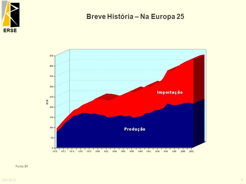 ERSE 2004-05-26 8 Breve História – Na Europa 25 Fonte: BP