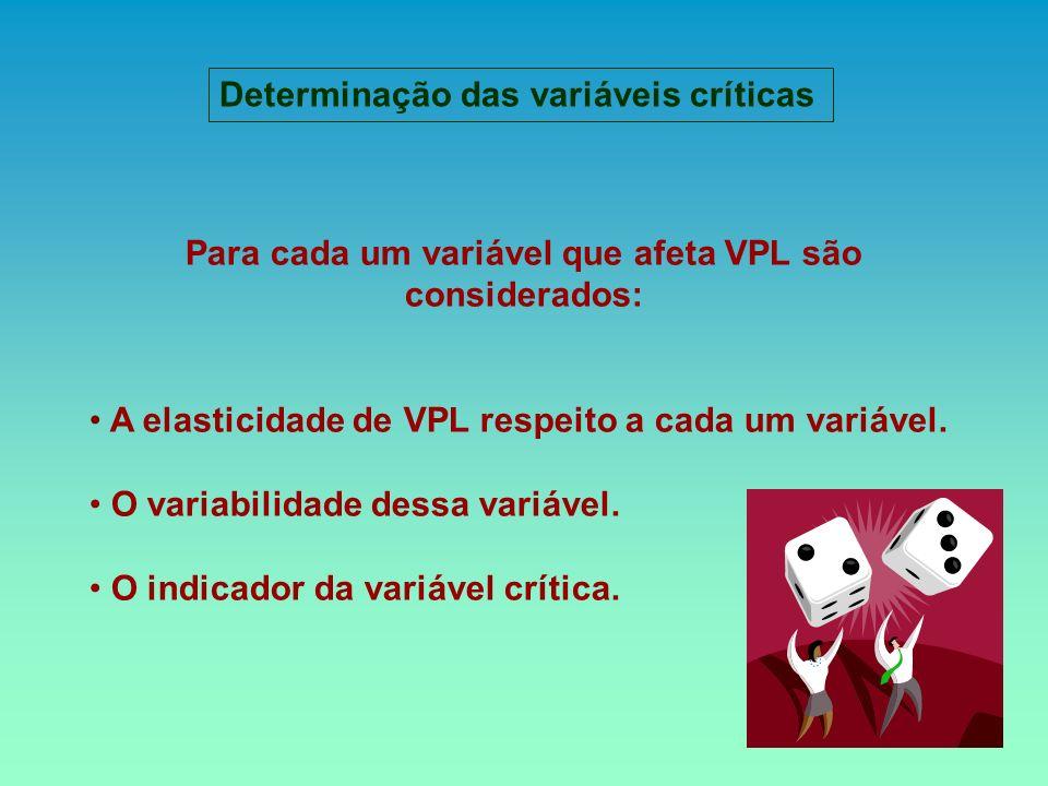 Para cada um variável que afeta VPL são considerados: A elasticidade de VPL respeito a cada um variável. O variabilidade dessa variável. O indicador d