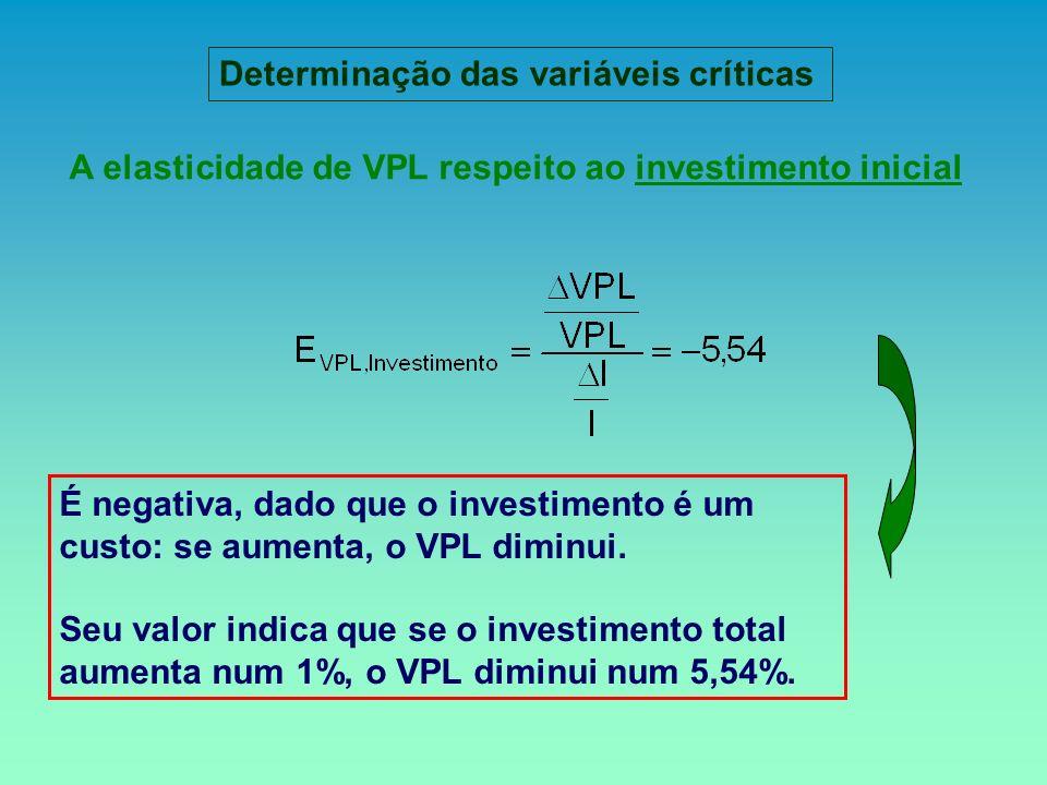 A elasticidade de VPL respeito ao investimento inicial É negativa, dado que o investimento é um custo: se aumenta, o VPL diminui. Seu valor indica que