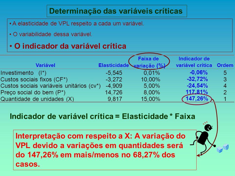 Indicador de variável crítica = Elasticidade * Faixa Interpretação com respeito a X: A variação do VPL devido a variações em quantidades será do 147,2