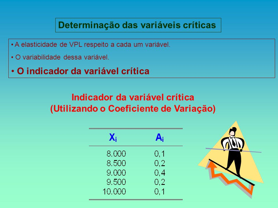Determinação das variáveis críticas A elasticidade de VPL respeito a cada um variável. O variabilidade dessa variável. O indicador da variável crítica