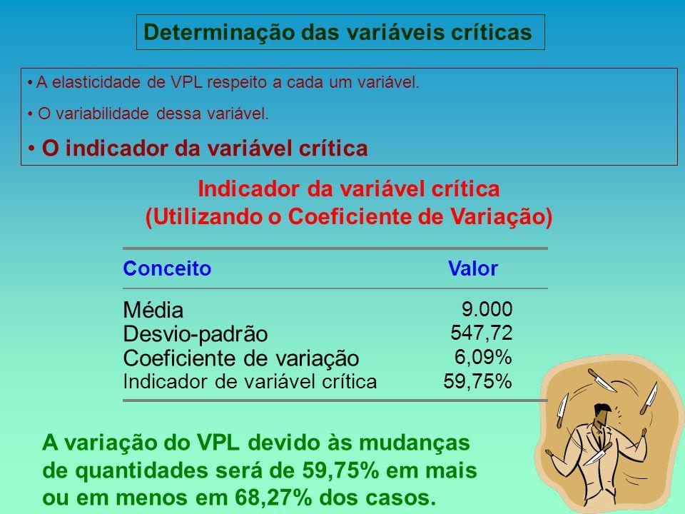 A variação do VPL devido às mudanças de quantidades será de 59,75% em mais ou em menos em 68,27% dos casos. Determinação das variáveis críticas Indica